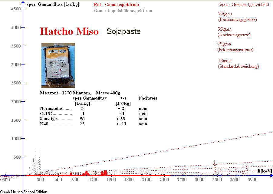 Gammaspektrum von Sojapaste