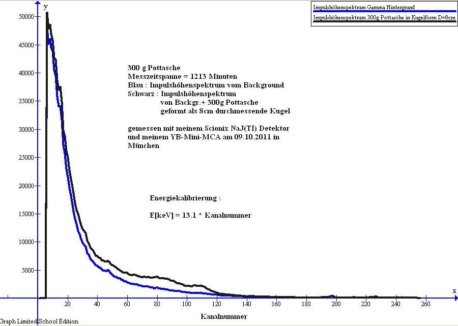 Impulshöhenspektrum von Pottasche gemessen mit Scionix-NaJ(TI) Detektor und YB-Mini-MCA