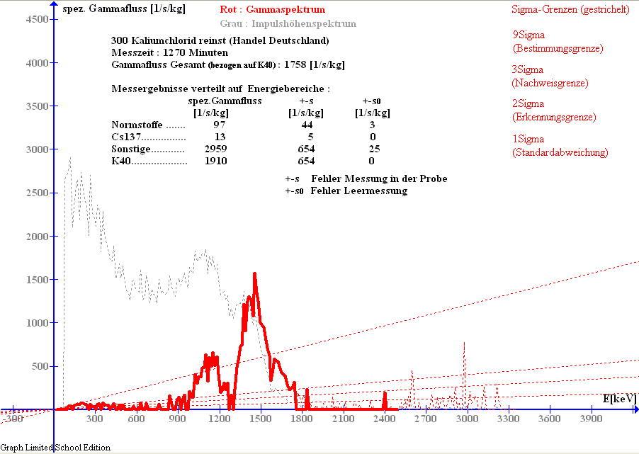 Gammaspektrogramm von Kaliumchlorid
