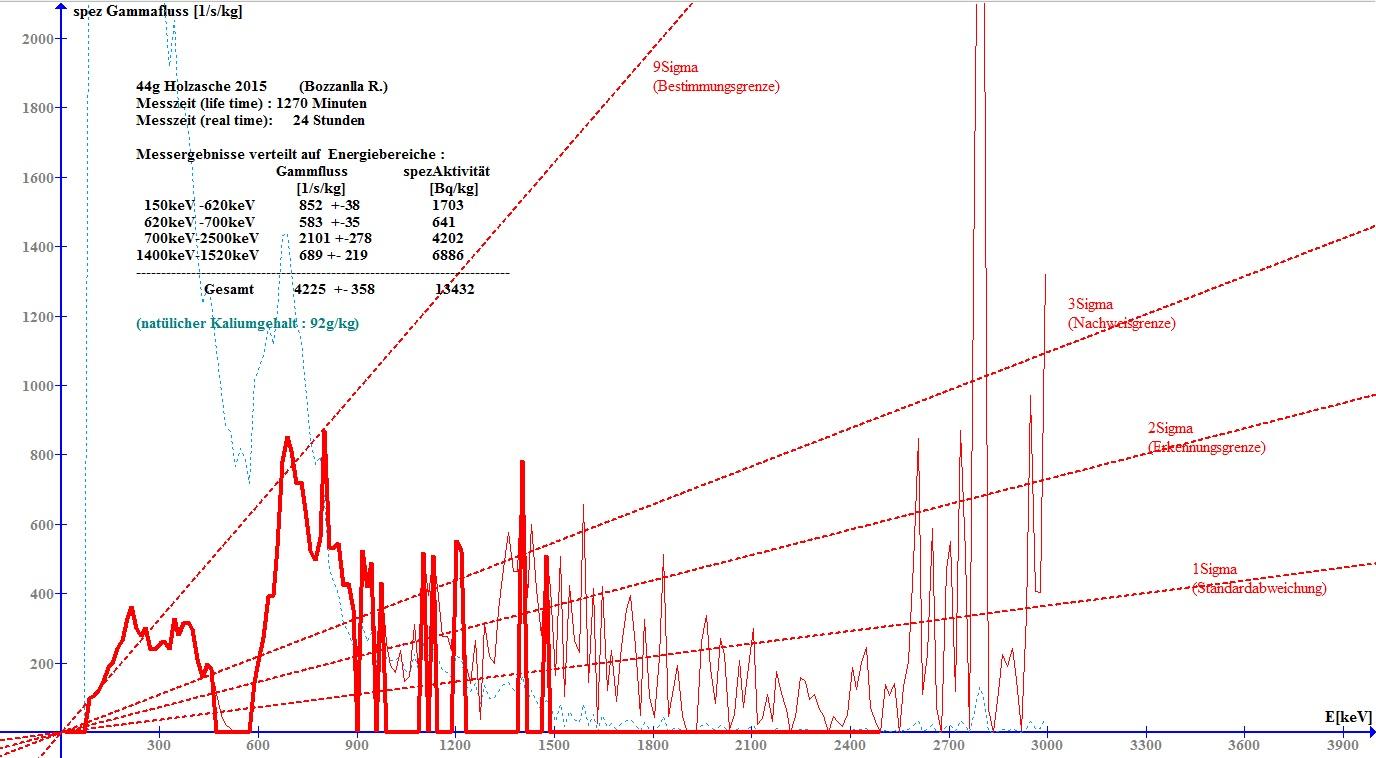 Gamma-Spektrum von 44g Holzasche