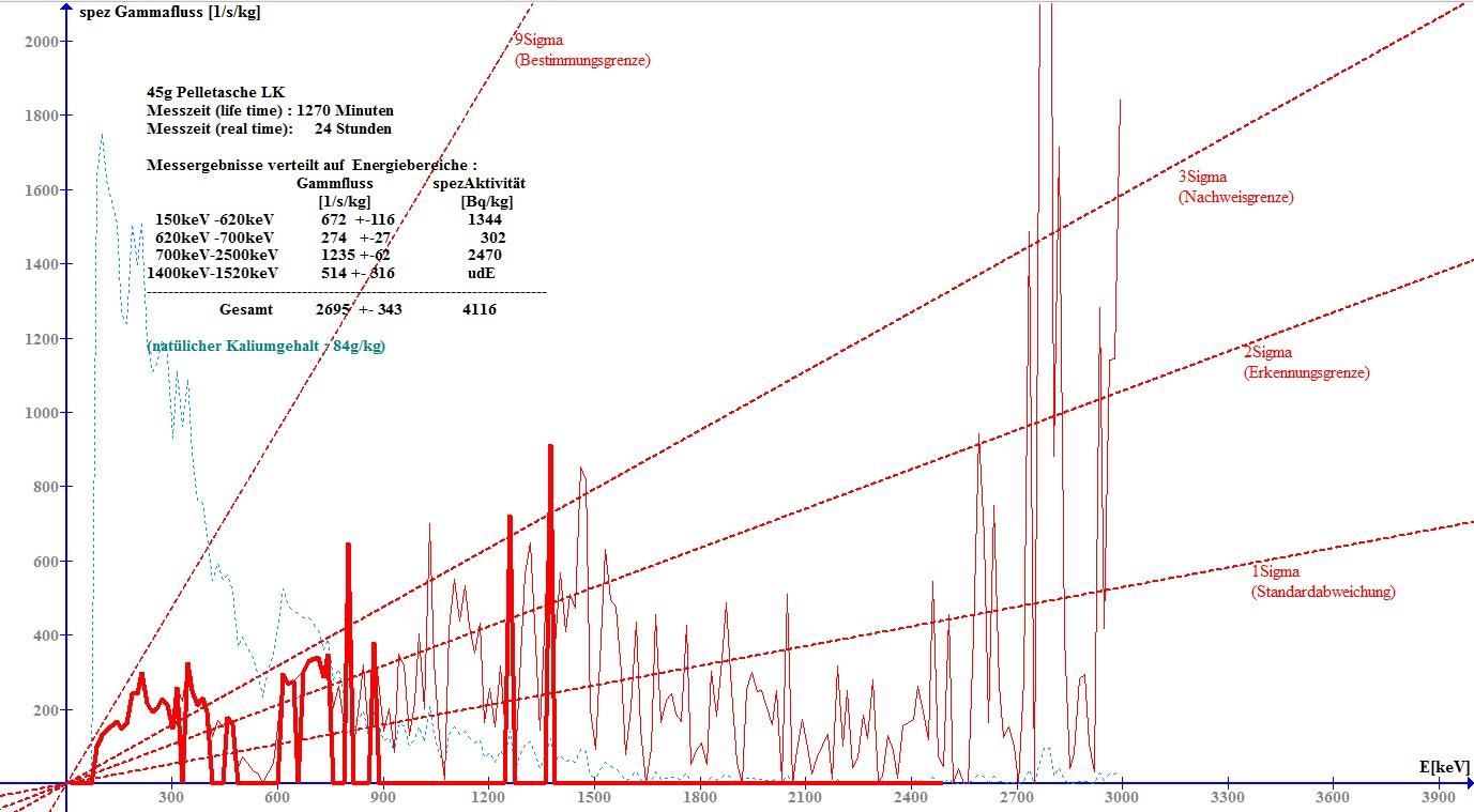 Gammaspektrum von 45 Gramm Pelletasche L.K.