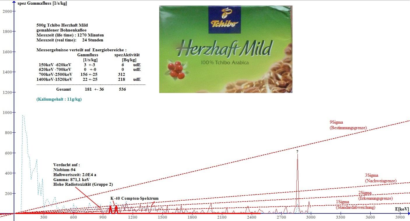 Tchibo Herzhaft Mild Bohnenkaffee (Gammaspektum)