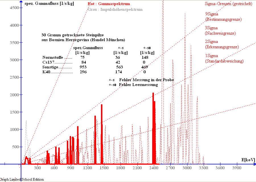 Gammaspektrum von Steinpilzen aus Bosnien Herzegovina