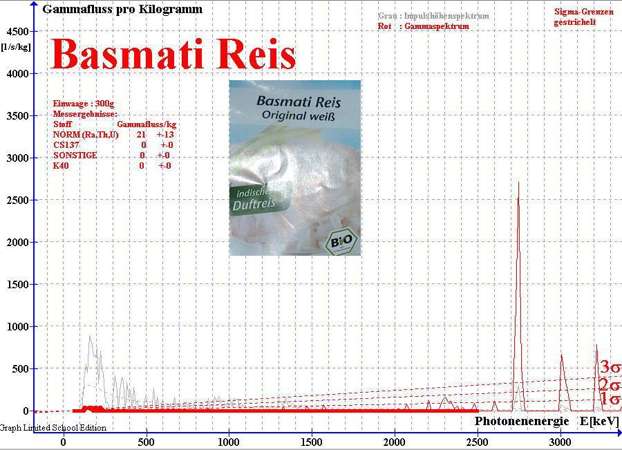 Gammaspektrum von Basmati Reis 2010 gemessen mit NaJ(Ti)-Detektor