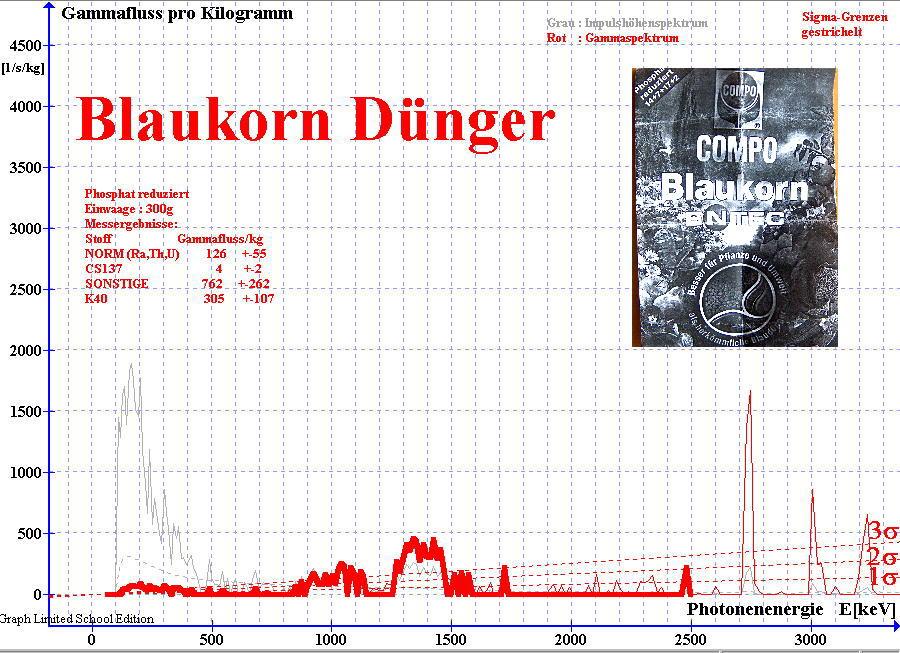 Gamma-Spektrum von Phospaht reduziertem  Dünger; 2010 gemessen mit NaJ(Ti)-Detektor