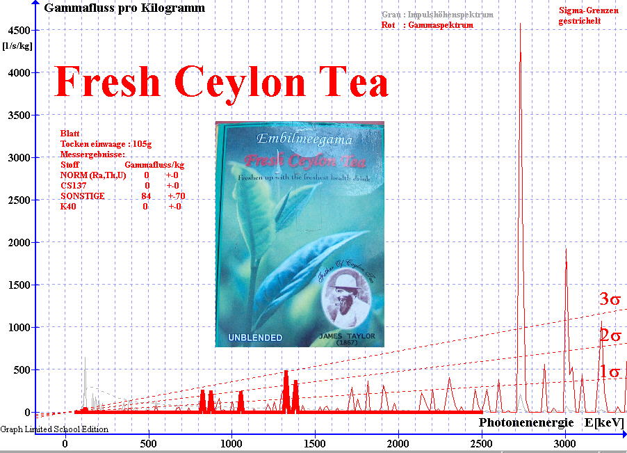 Gamma-Spektrum von Ceylon-Tee 2008