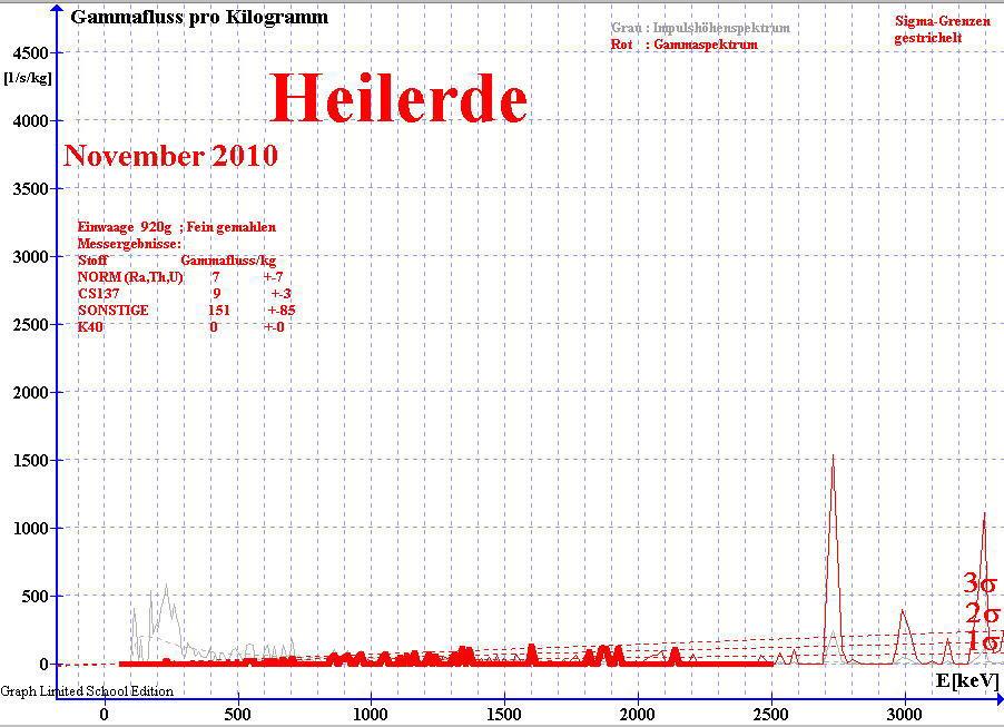 Gammaspektrum von Heilerde ; gemessen mit NaI(Ti) Detektor