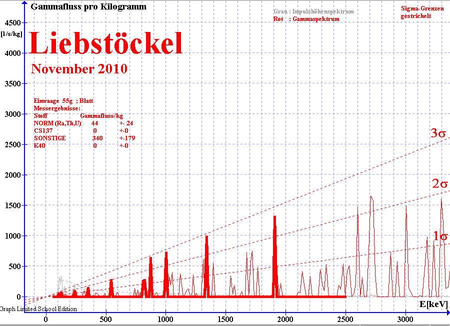 Gammaspektrum von Liebstöckel-Blatt ; gemessen mit NaI(Ti) Detektor