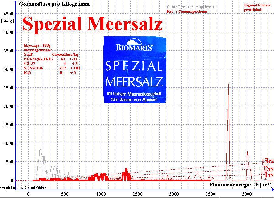 Gamma-Spektrum von Meersalz 2010 gemessen mit NaJ(Ti)-Detektor