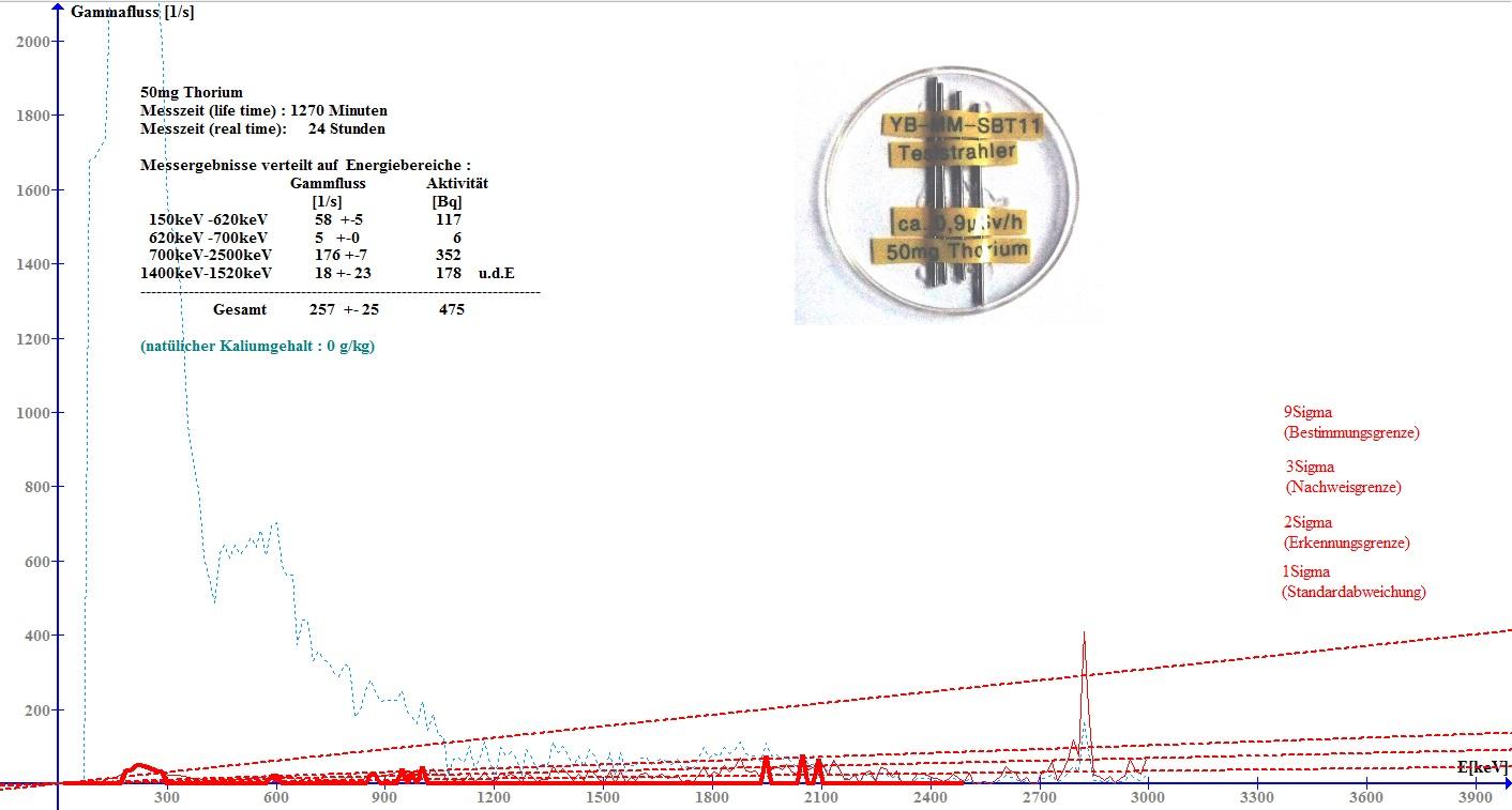Gammaspektrum von ca. 50 Milligramm Thorium