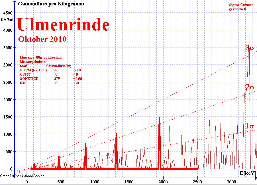 Gammaspektrum von Ulmenrinde ; gemessen mit NaI(Ti) Detektor