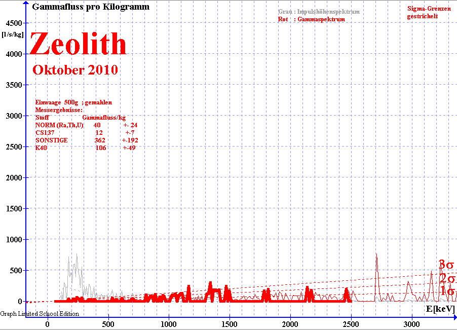 Gammaspektrum von Zeolith ; gemessen mit NaI(Ti) Detektor