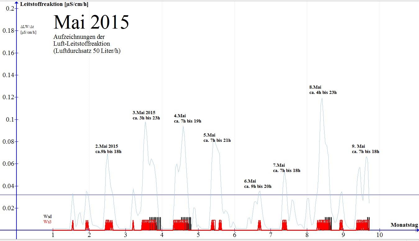 Leitstoffreaktion der Umgebungsluft in München vom 01. MAi 2015 bis 10 Mai 2015