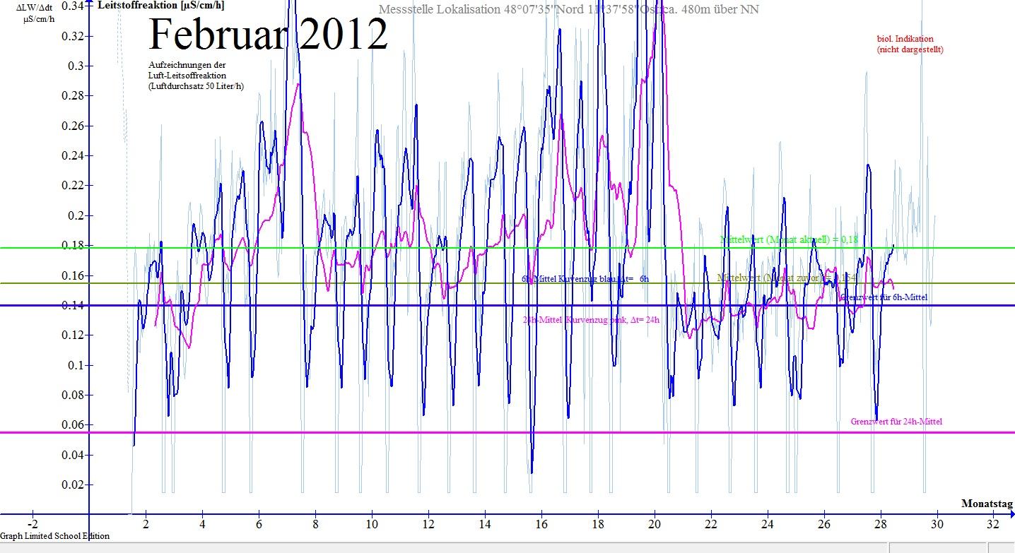 Verlauf der Luft-Leitstoffreaktion im Monat Februar 2012 in München