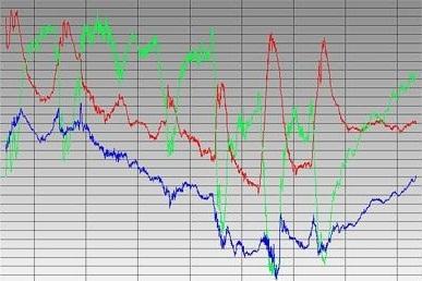 Mehrkanal Datalogger für Alpha- Beta- Gamma-Detektoren