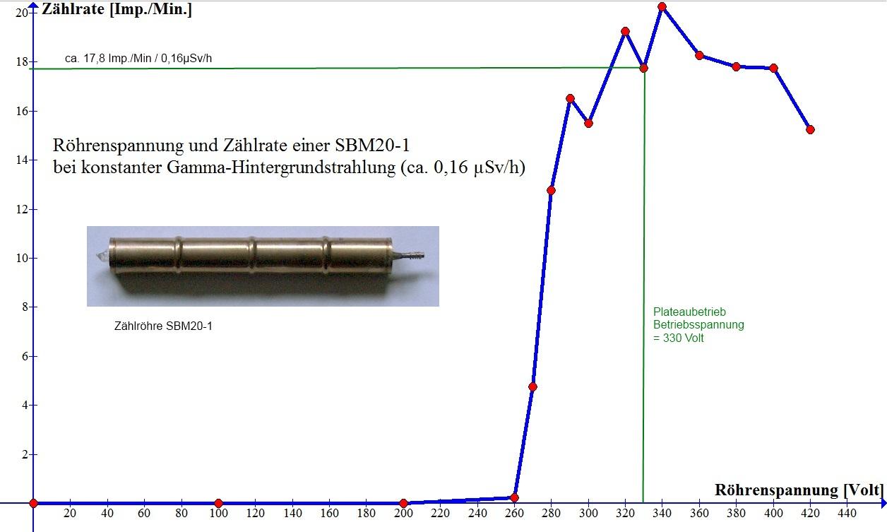 Röhrenspannung und Zählrate einer SBM20-1 Zählröhre