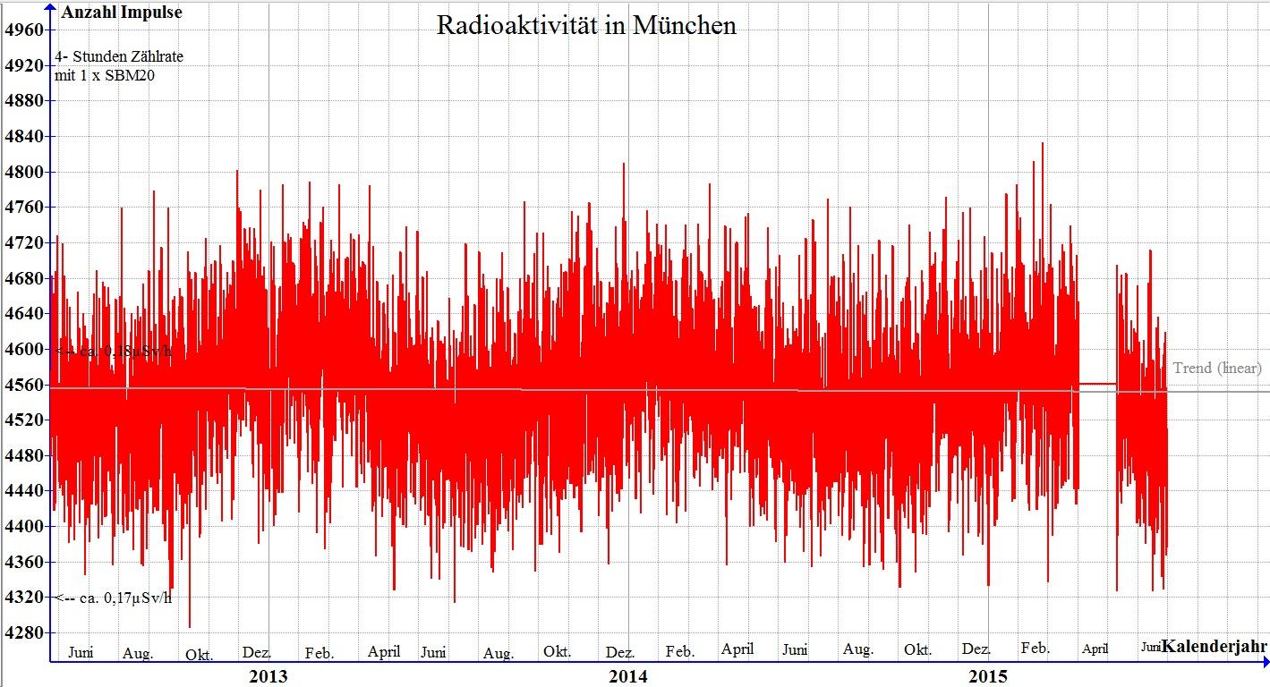 radioaktive Strahlenmesswerte in München